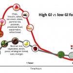 ดัชนีน้ำตาล หรือ ค่า GI (Glycemic Index) คืออะไร?